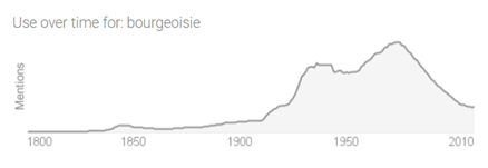 when bourgeois was a popular word